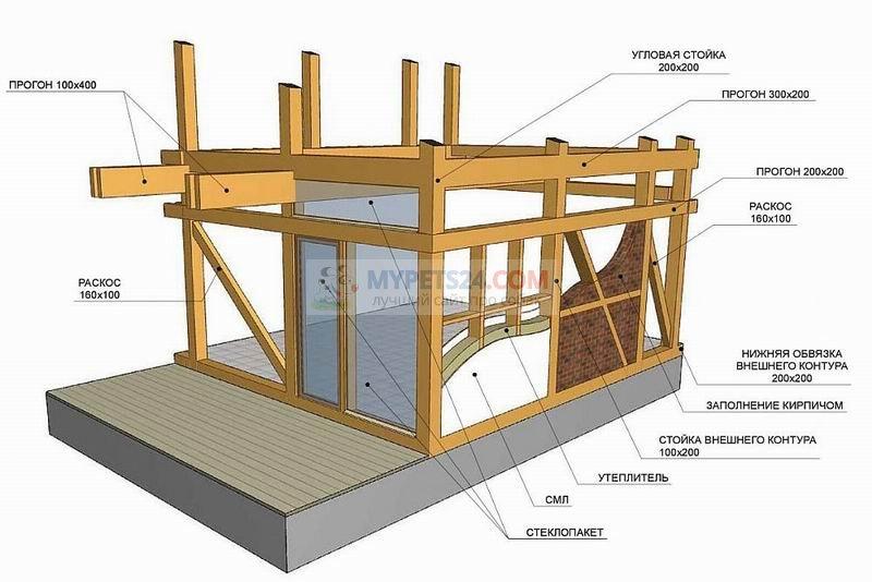 Строительство дома по правилам
